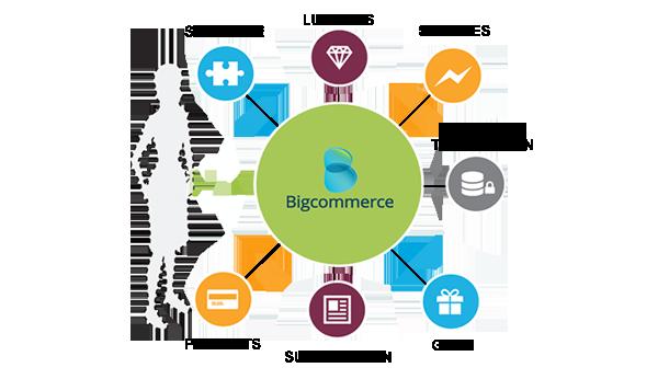 BigCommerce website development Services India | Hire BigCommerce Developers